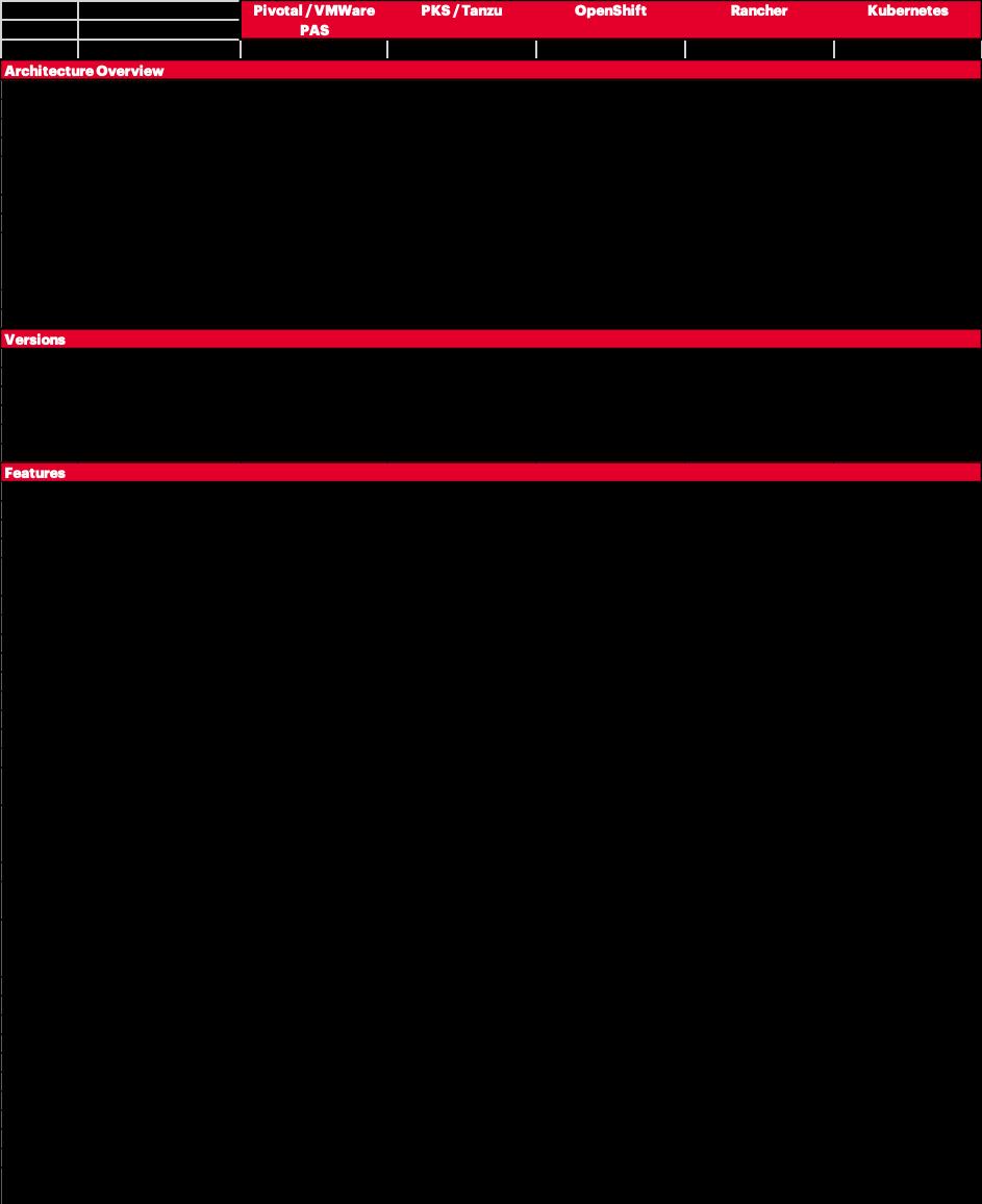 Vergelijkingstabel-openshift-kubernetes-pivotal-rancher