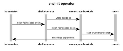 envinit operator