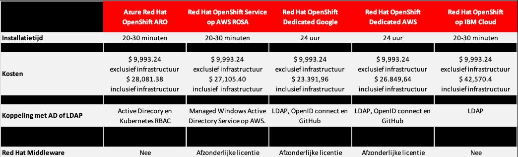 managed-openshift-varianten