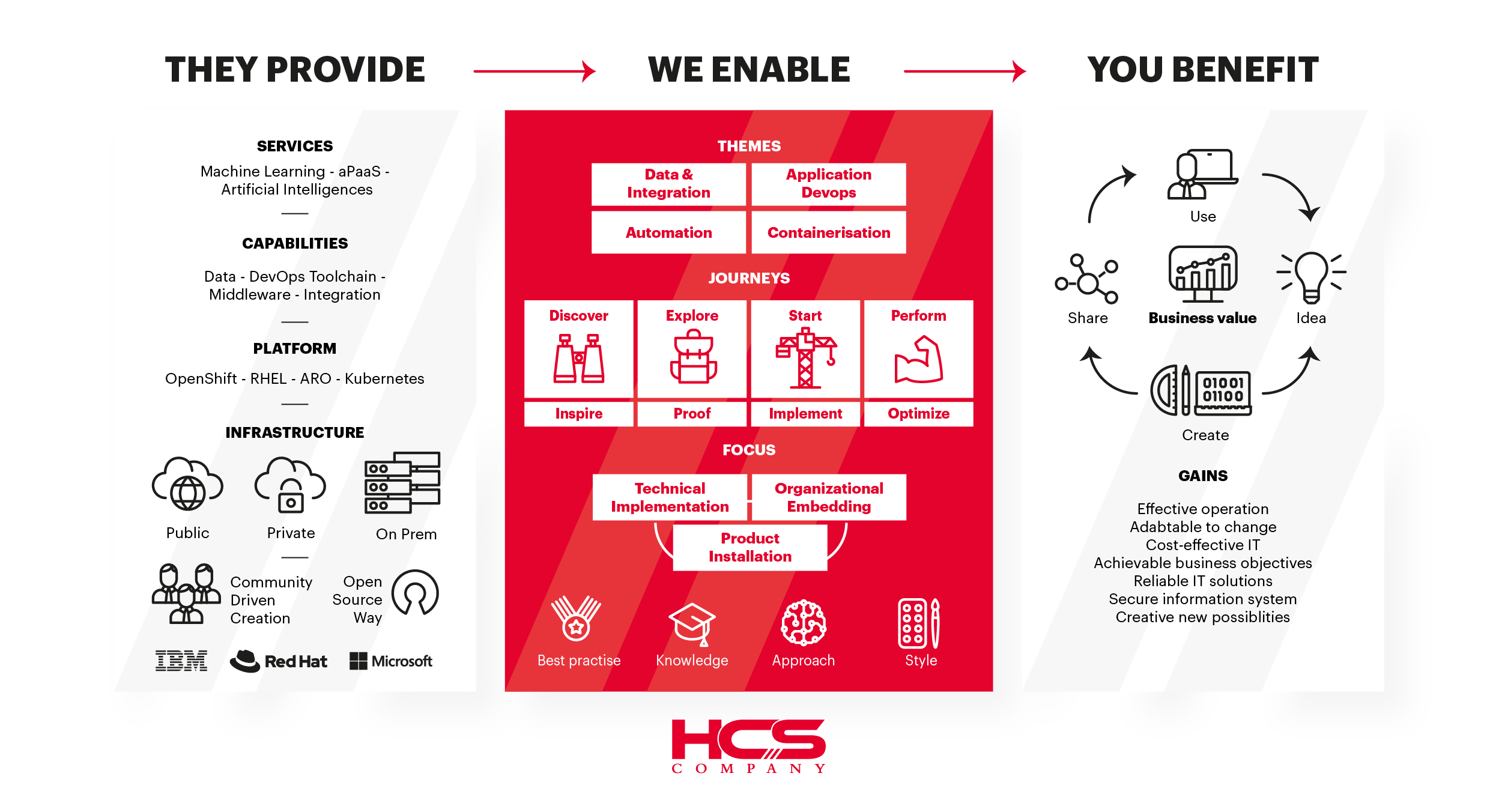HCS - We Enable - openshift